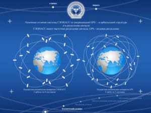 what is GLONASS