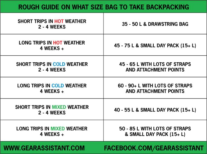 Top 10 Best Backpacking Backpacks - what size backpack do I need