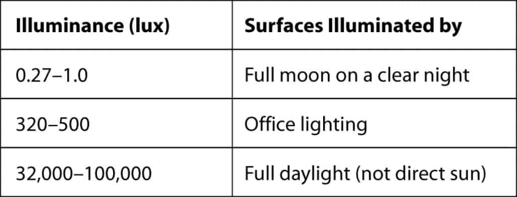 best headlamps for backpacking table of lux examples
